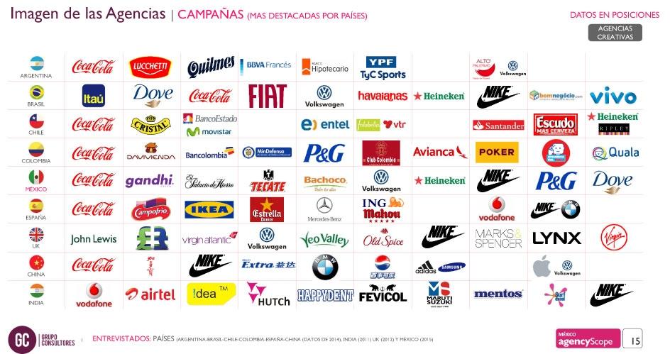 Coca cola es la marca m s admirada de la regi n por sus campa as marketers by adlatina - Empresas en inglaterra ...