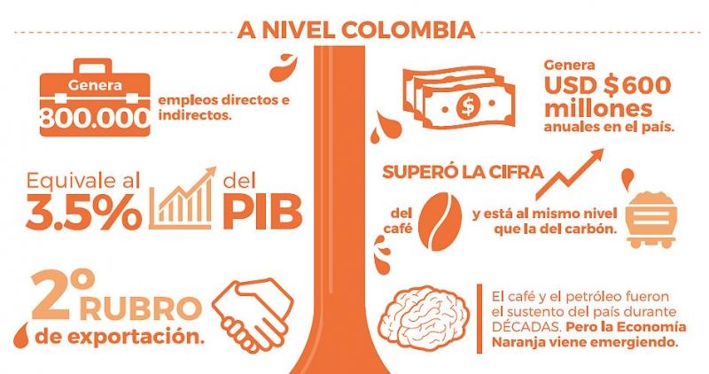 El sector es aún más importante que el café para la economía colombiana y es el segundo rubro de exportación.